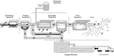 on waste water treatment plant schematic diagram