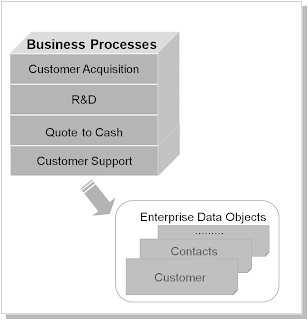 enterprise customer data management