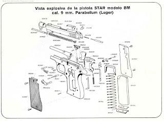 Armas de Fuego: 9 mm.