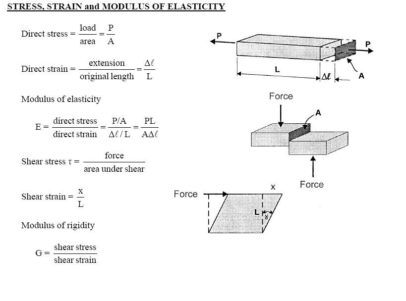 Stress Strain Modulus Of Elasticity Formulas With Diagrams