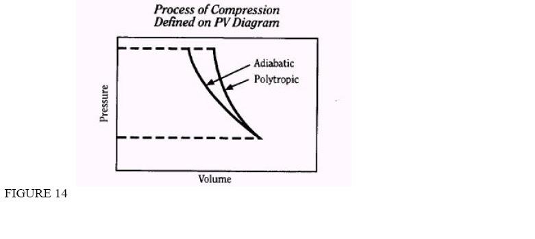 Themodynamic Process(Isobari,Isocoric,Isothermal
