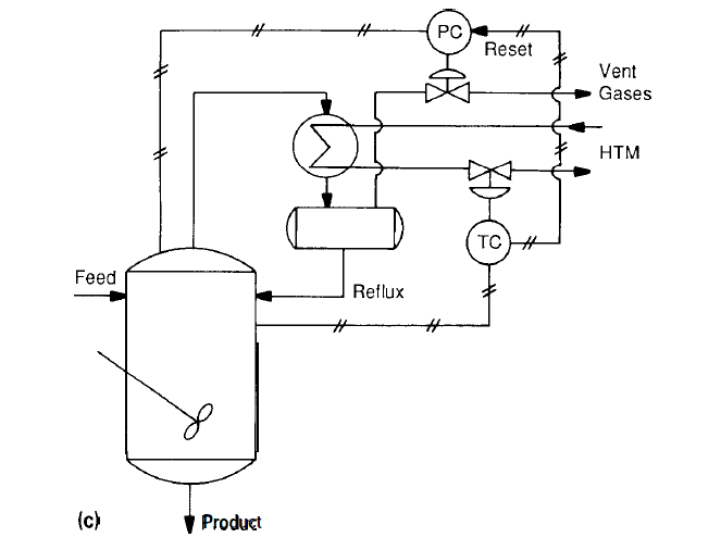 Reactor Temperature control by regulating the boiling