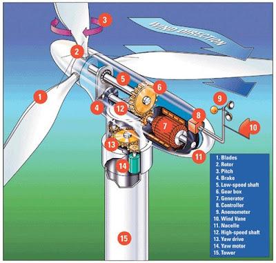 wind power diagram mars rover diagram