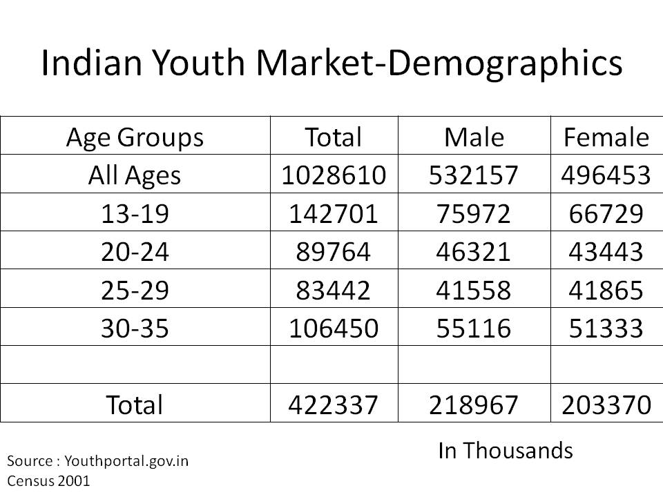market Stats: Marketing To Indian Youth : Youth Demographics