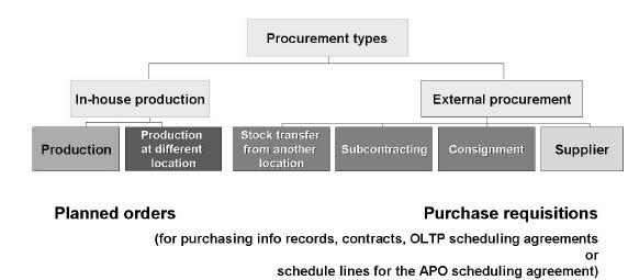 type of procurement strategies The armed services procurement act  delivery type contract there are several types designed for use when the exact time of delivery is not known.