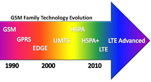 What Does Lte Stand For
