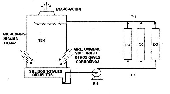 Cooling Tower: Design Of Cooling Tower With Calculation