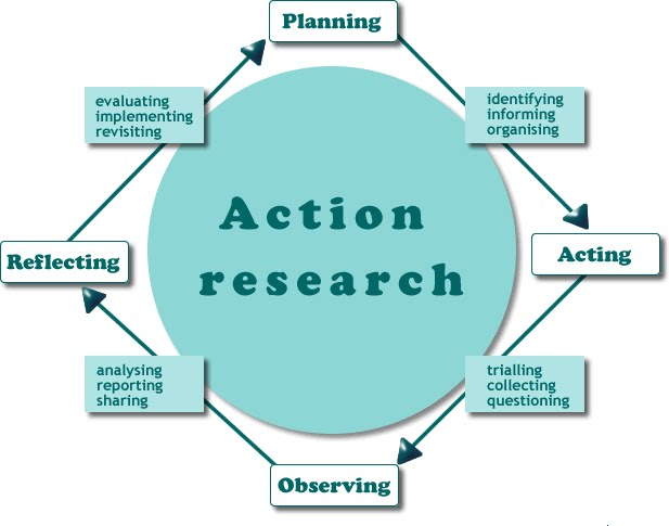 Kurt Lewin: groups, experiential learning and action research