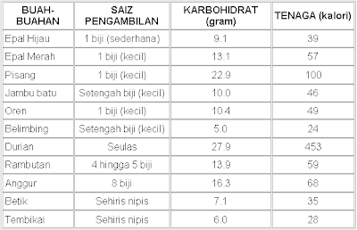 Turun 12 kg dalam 192 Hari dengan LCD – Tanpa Obat, Tanpa Sengsara dan Tetap Makan Enak (Part 2)