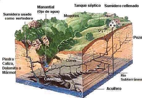 Contaminación de las Aguas Subterráneas y Superficiales.