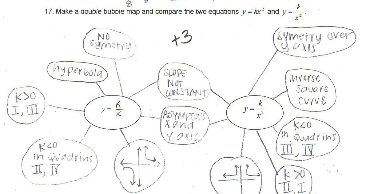 Edina Public Schools NUA Program: Comparing Math Equations