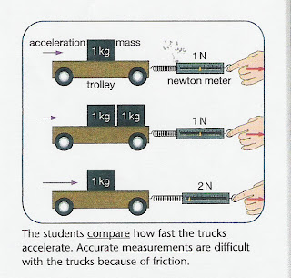 what is the relationship between mass and acceleration produced by a constant force