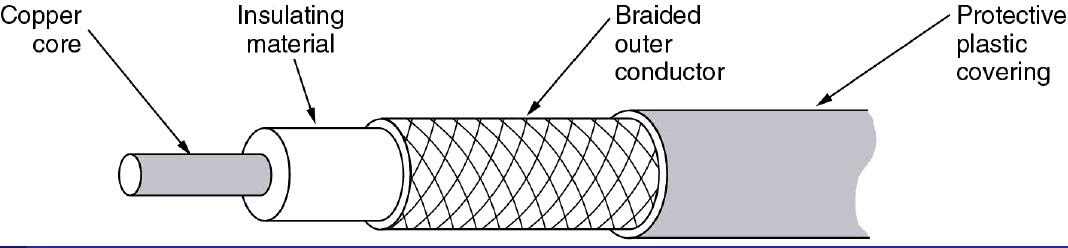 Transmission Media  Guided   Coaxial Cable