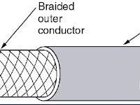 Coaxial Cable Diagram