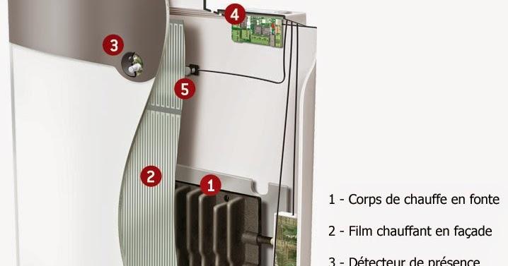 guide bien choisir son chauffage et radiateurs. Black Bedroom Furniture Sets. Home Design Ideas