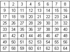 Gunakan tabel tersebut sebagai kunci rahasianya Materi Sekolah |  Rumus Persegi Ajaib 4x4