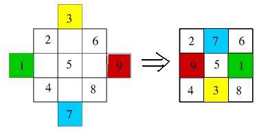 Metode di atas disebut juga sebagai metode Siamese Materi Sekolah    Rumus Persegi Ajaib 3 x 3
