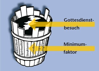 gasproduktion der pflanzen messen