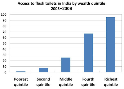sanitation facilities in rural and urban areas pdf
