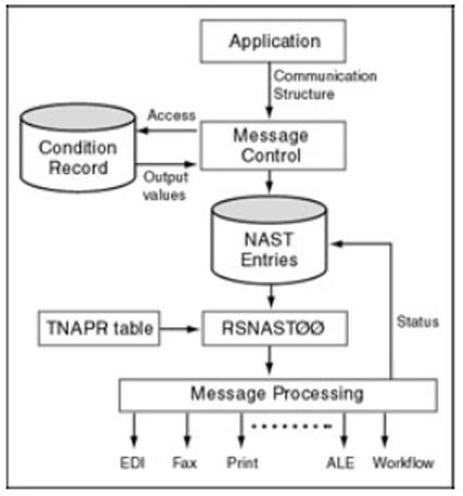 EDI Message Control Working Way - SAP ABAP