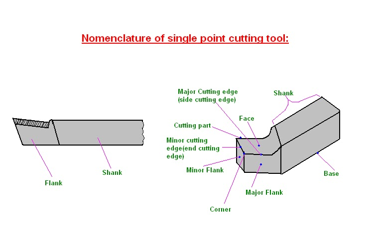 mechanical engineering: Nomenclature of Single point cutting tool
