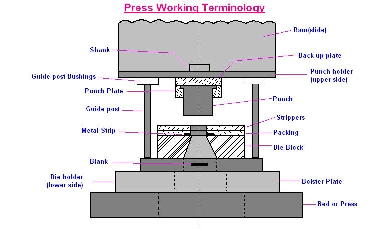 Mechanical Engineering Press Working Terminology