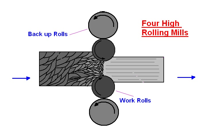 Mechanical Engineering Types Of Rolling Mills