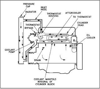 Engine Block Heads Engine Block Bottom Wiring Diagram ~ Odicis