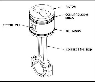 How Engine Oil Lubrication