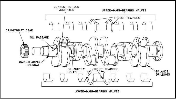 main function of crankshafts on engine !:construction | mechanical  engineering | automotive news tips