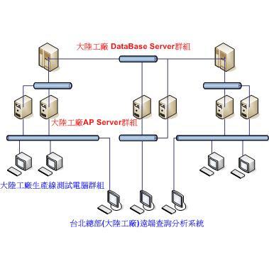 程式藝術設計: 分散式資料處理系統功能說明