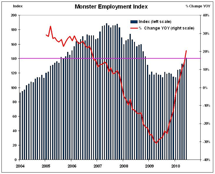 Chronic Unemployment Bulletin, 2010