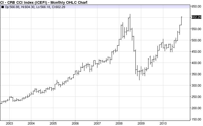 Sudden Debt: November 2010