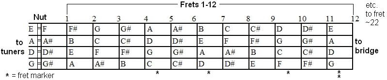 The Mandolin Tablature Exchange: The mandolin fret board