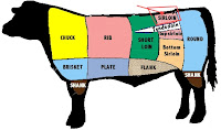 Beef Cuts chart courtesy Wikipedia