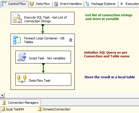 tips and tricks for sql bi dynamic database connection using ssis