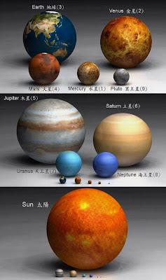 太陽的大小