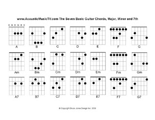 Above Is Our New Acousticmusictv S Guitar Chord Chart A Nice Simple To Read With The 7 Major Chords Ilrated