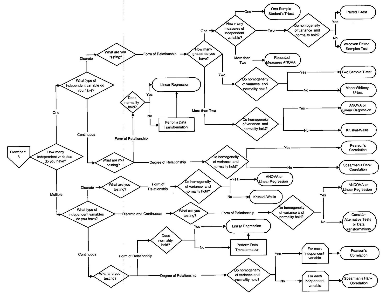 process flow diagram test