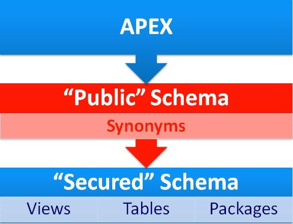 Poor Man's VPD in APEX and Oracle XE | TalkApex