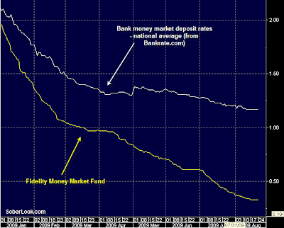 Paul Volcker S Beef With Money Market Funds