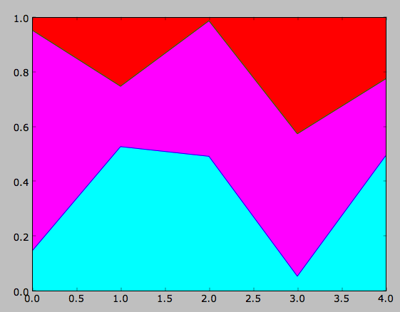 Python for Bioinformatics: Area plots and filling in with