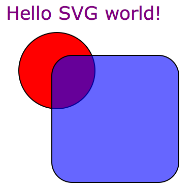 Python for Bioinformatics: simple graphics with svg