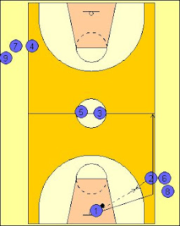 Teknik Bermain Bola Basket : teknik, bermain, basket, Teknik, Bermain, Basket:, Drill, Sheridan