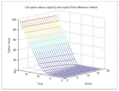 Binary option matlab finite differen | INVESTED iQ