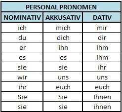 übung dativ und akkusativ