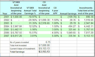 Joe's Annual Earnings