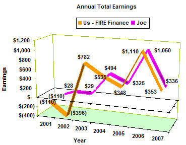 Comparison of Annual Earnings