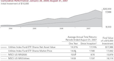 Vanguard Utilities Fund