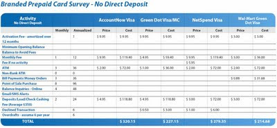 Cost of using a branded prepaid debit card with no direct deposit